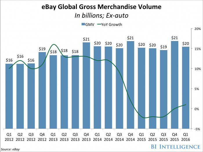 Why @eBay Turns to Artificial Intelligence to Refine Product Searches #AI #ecommerce