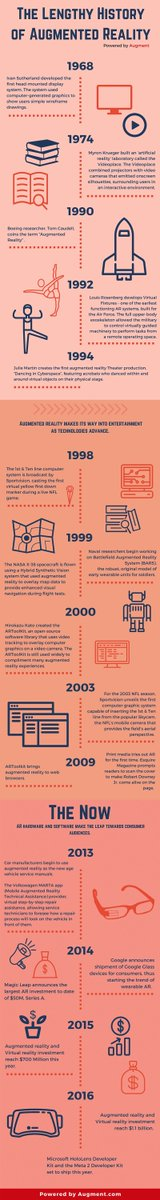 The History of Augmented Reality (Infographic)  #future #AR