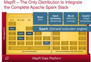 From Inception to Production - Get Started with Apache #Spark:  #BigData #Analytics by @MapR