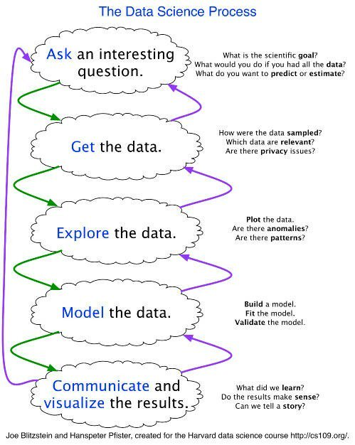 It's called the #scientificmethod 》 The #DataScience Process, Rediscovered  #BigData