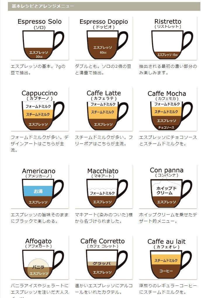 #コーヒーの種類 hashtag on Twitter