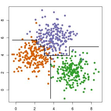 Use Bagged Trees to Approximate Class Borders:  #abdsc #BigData #DataScience #MachineLearning