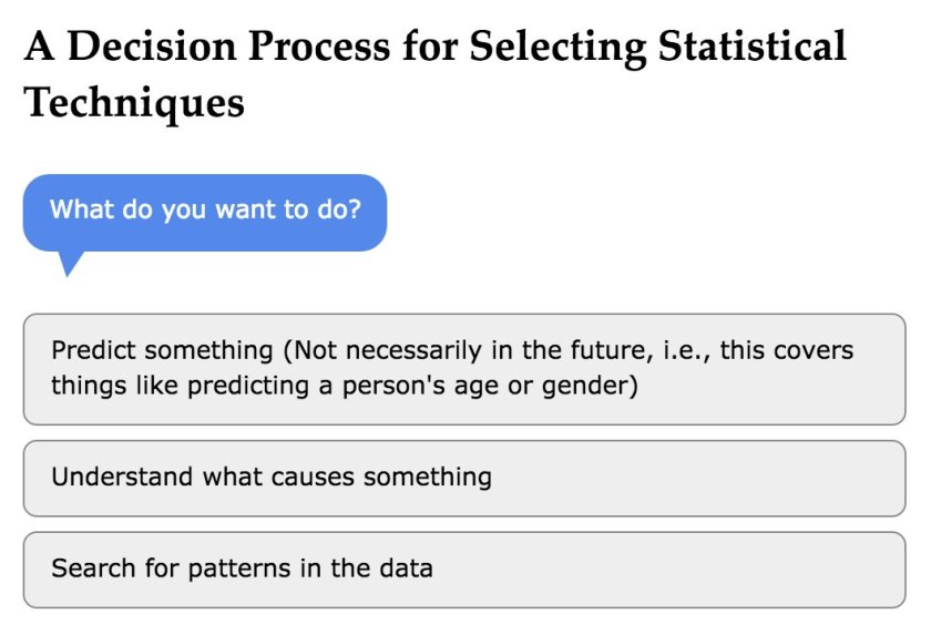 Nice rework of that #MachineLearning / #statistics method decision tree. #DataScience