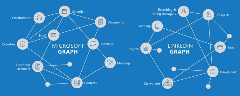 Why Microsoft just bought LinkedIn: It's all about the #bigdata | ZDNet