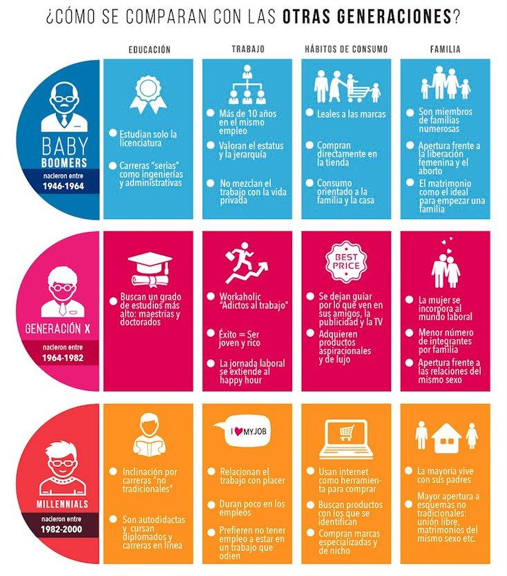 Resultado de imagen para millennials infografia