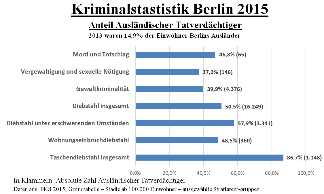 Kriminalstatistik Geschönt