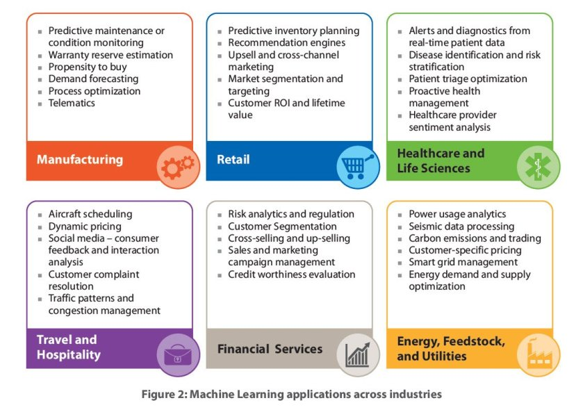 #MachineLearning Is Redefining The Enterprise In 2016by @LouisColumbus  #DataScience #BigData