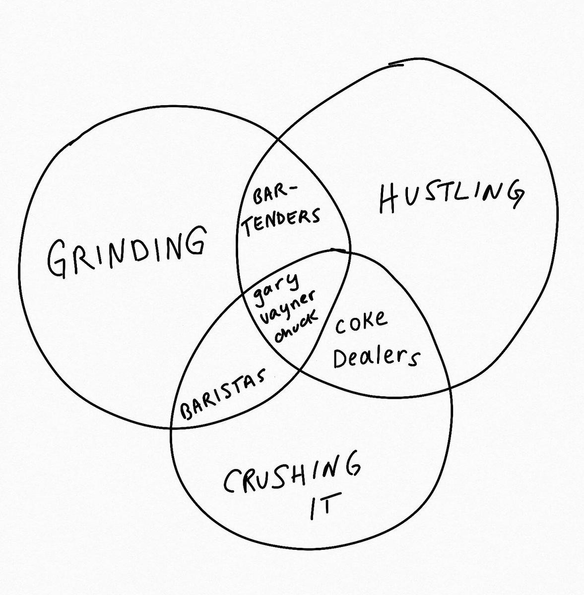 Sarah Cooper On Twitter Helpful Venn Diagram Grinding
