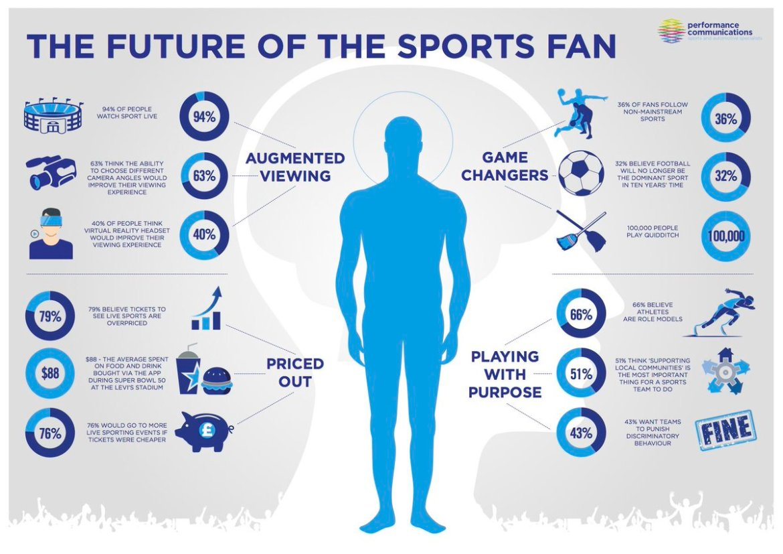 The Future of the Sports Fan #esports #VR #fanexperience
