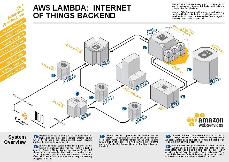 #AWS Lambda Serverless Reference Architecture - #IoT Backend -