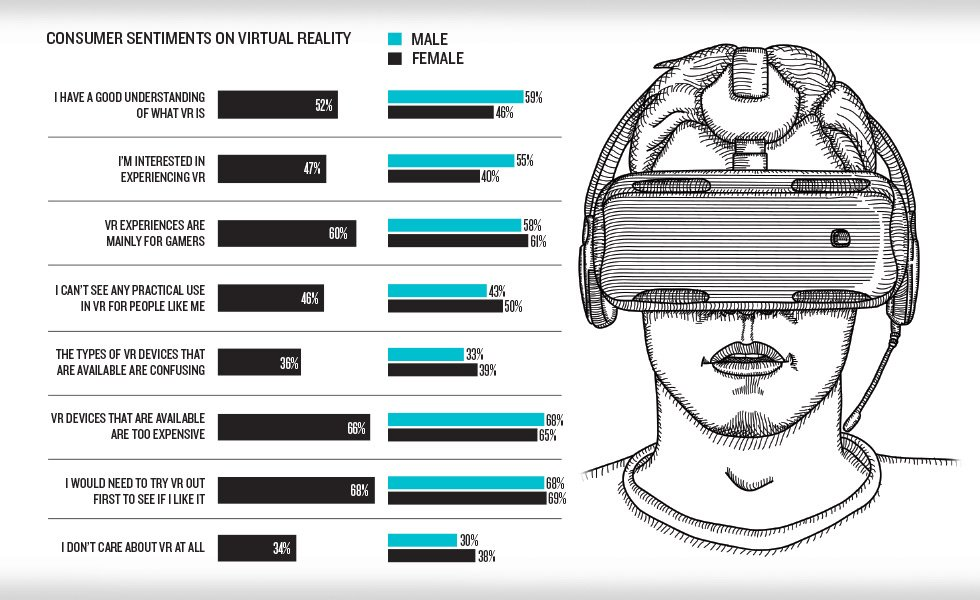 When it comes to VR, consumers are mainly drawn to travel and music experiences