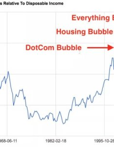 Comment both wall street bankers and the government including federal reserve hold great sway over economy when forced to ask which is lessor also up away btfd news everything bubble chart old abt mb rh investorvillage
