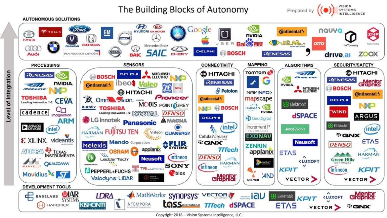 The building blocks of autonomous cars #IoT @RWW