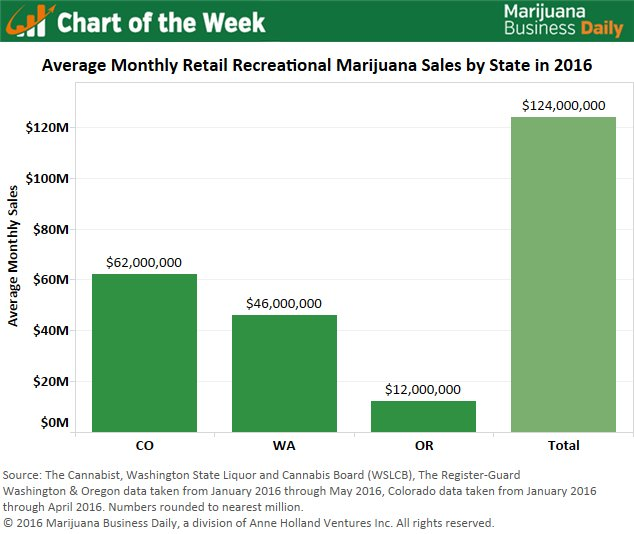 Chart of the Week: Monthly Recreational Marijuana Sales in U.S. Averaging $122M