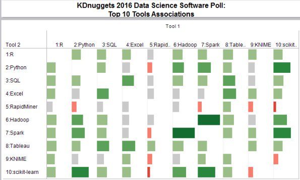 KDnuggets 16:n21: What #BigData, #DataScience tools go together? #MachineLearning Startups