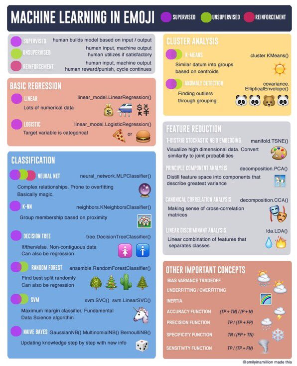 #MachineLearning Cheatsheet — the Emoji edition:  #BigData #AI #DataScience