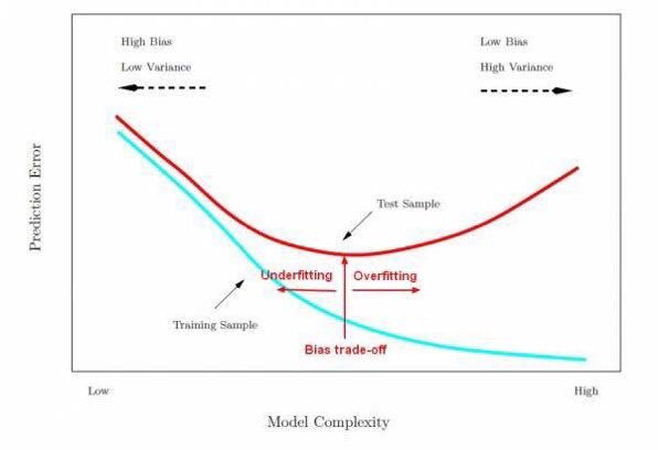 How to refine & improve a #MachineLearning model:  #BigData #DataScience