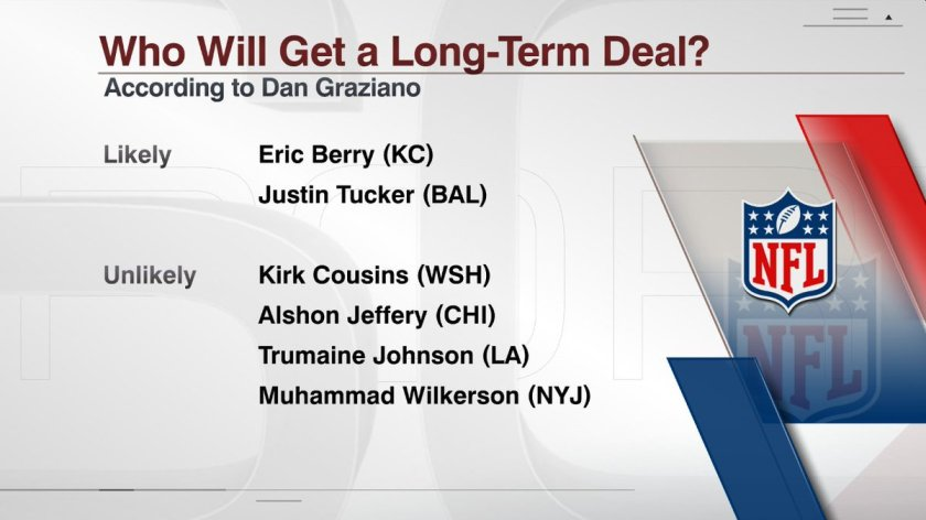 Von Miller? Eric Berry? @DanGrazianoESPN picks who will be next to sign a long-term deal.