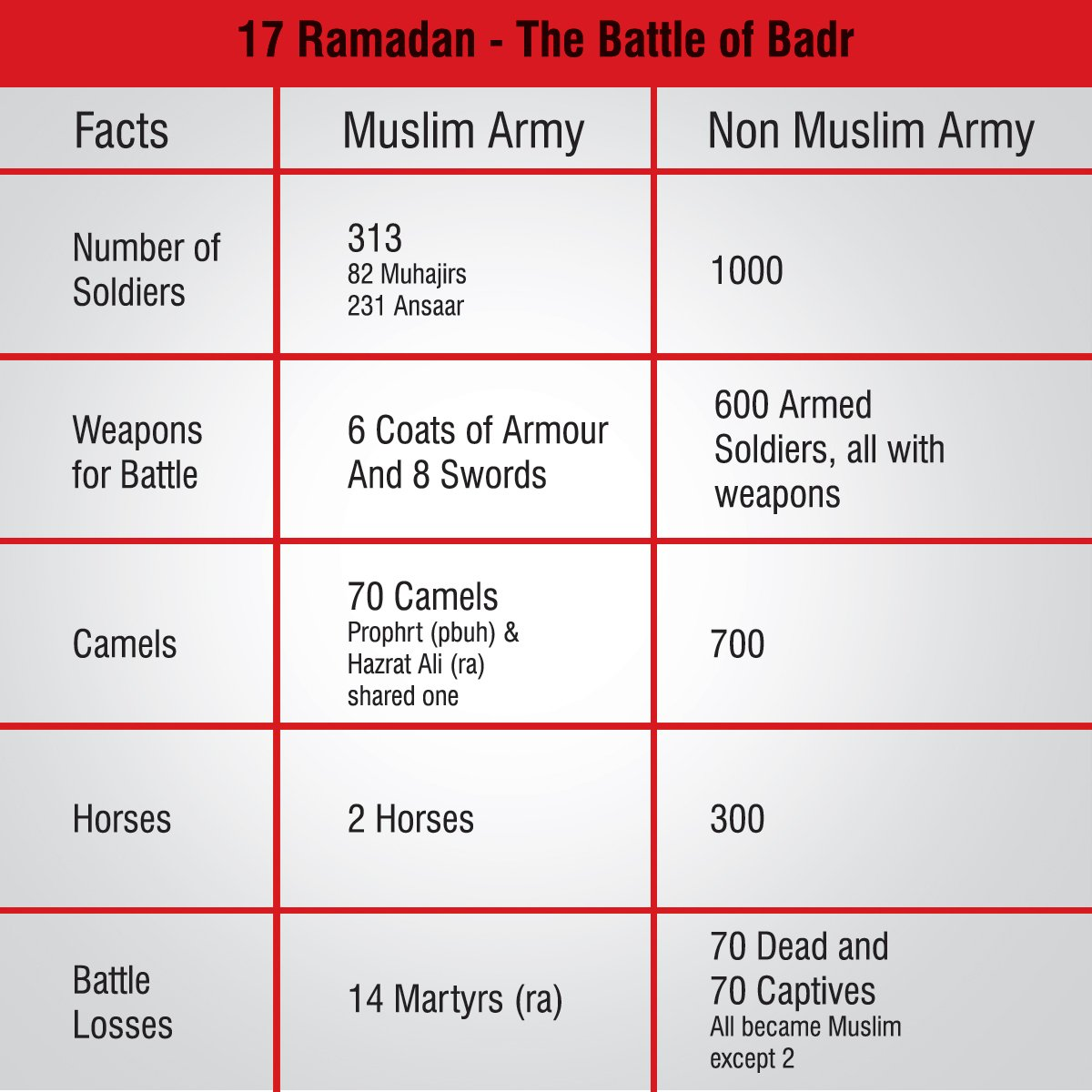 Emaan Idrees On Twitter The Facts About Battle Of Badr
