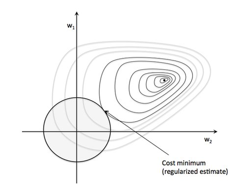 Regularization in Logistic Regression: Better Fit & Generalization?  #MachineLearning @rasbt
