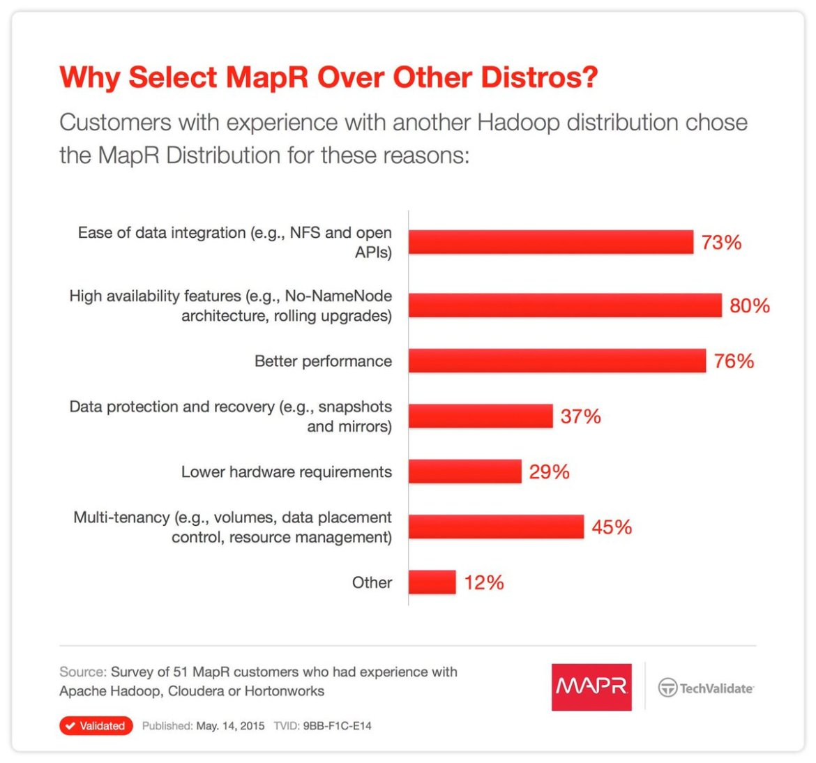 IDC shows @MapR customers gain 382% ROI from their Hadoop investments:  #BigData #Analytics