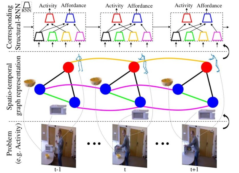 CVPR 2016 Best Student Paper: Structural-RNN: Deep Learning on Spatio-Temporal Graphs  #cvpr