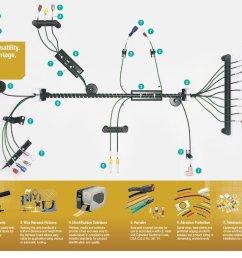 denis oze on twitter https t co qbbxxekz5v panduit wire harness solutions oem industrystandard performance productivity innovation  [ 1200 x 765 Pixel ]