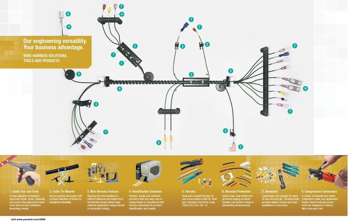hight resolution of denis oze on twitter https t co qbbxxekz5v panduit wire harness solutions oem industrystandard performance productivity innovation