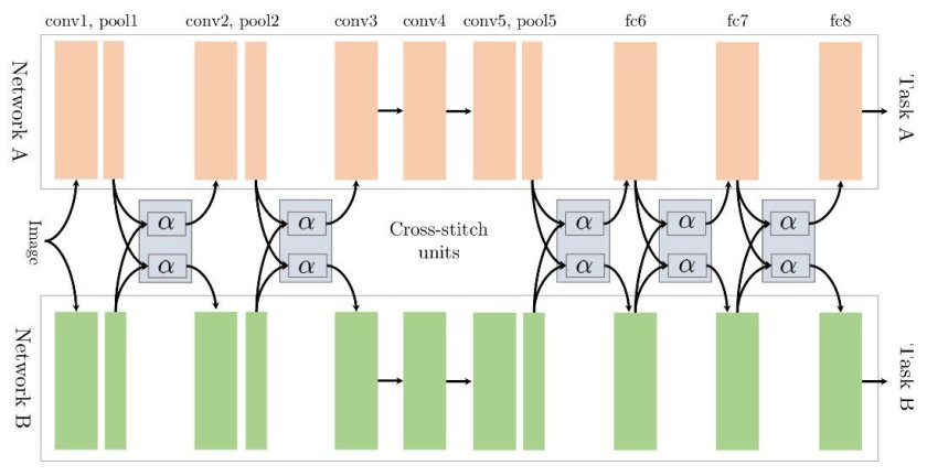Cross-stitch networks for multi-task learning  #deeplearning #computervision #CVPR2016