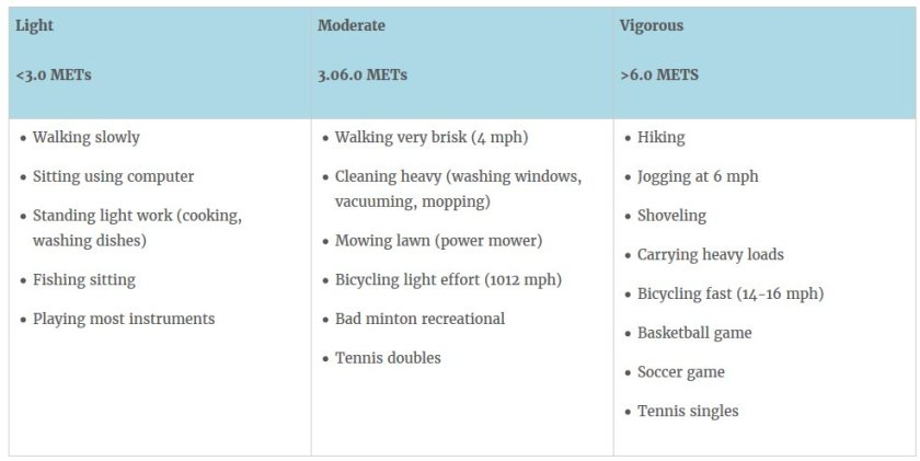 Examples of light, moderate & vigorous activity (defined further during #GetActiveMOOC) From