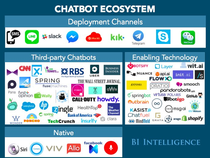 CHATBOTS EXPLAINED! @Supertextnow Why they are the next big thing #AI #FinTech #Startups