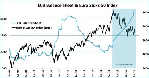 ECB balans en Euro Stoxx 50 index. Bron: Jeroen Blokland