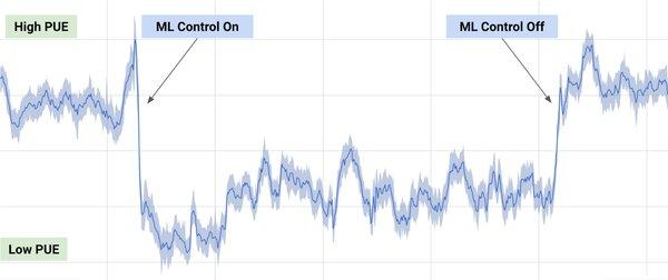 '@Google Slashes #DataCenter Cooling Costs By 40%. #BigData #MachineLearning #AI @DeepMindAI