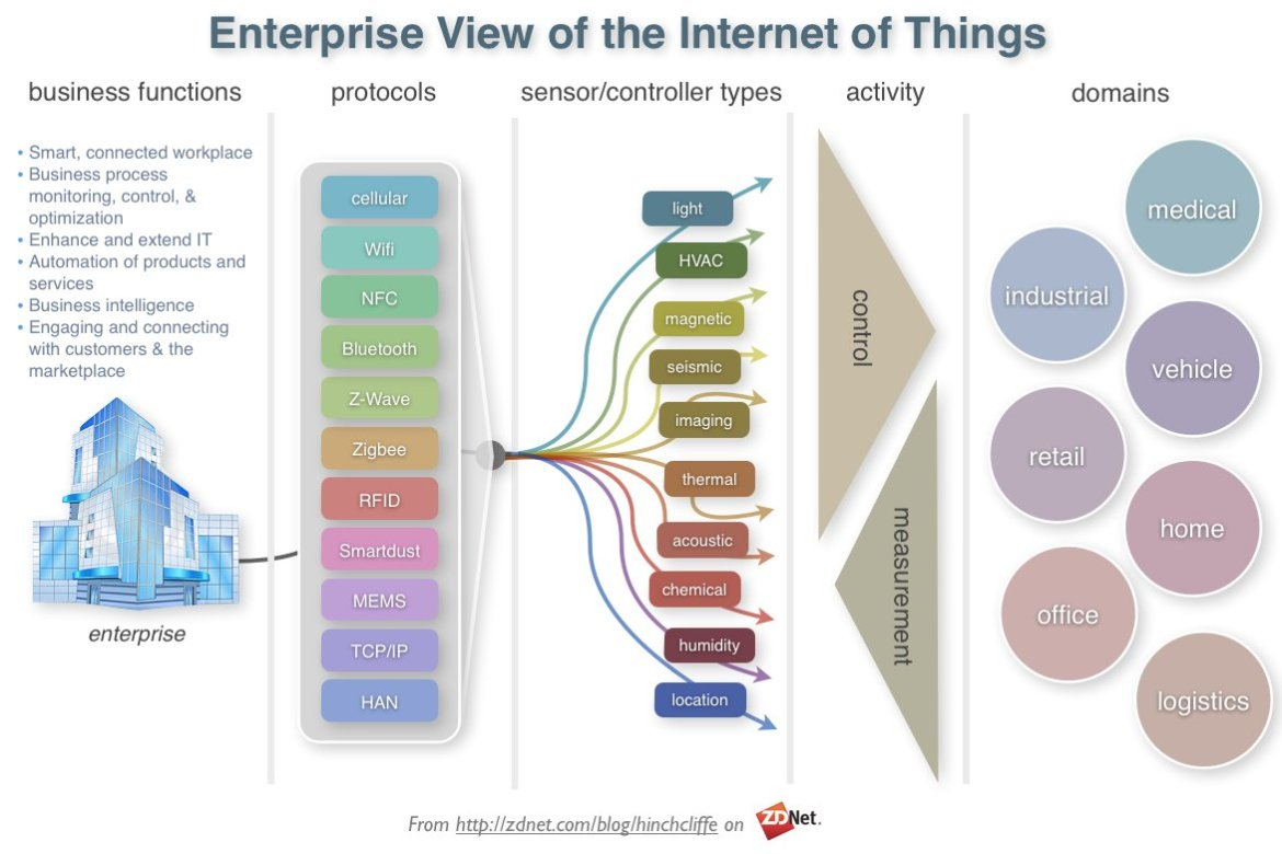 What The Advent Of #IoT Means For Business #Infrastructure @forbestechcncl  @bashotech #cio