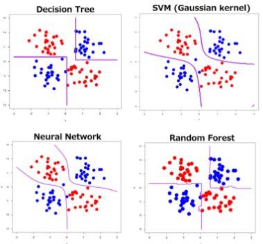 #DeepLearning: Definition, Resources, Comparison with #MachineLearning  by @DataScienceCtrl