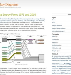 micahstubbs on twitter aaaaand there s a whole blog of sankey diagram examples cc dataandme visualisingdata https t co 0cxlgnb5w7  [ 1200 x 1052 Pixel ]