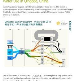 cc dataandme visualisingdata http www sankey diagrams com pic twitter com 2vkjsauwyc [ 1024 x 1168 Pixel ]