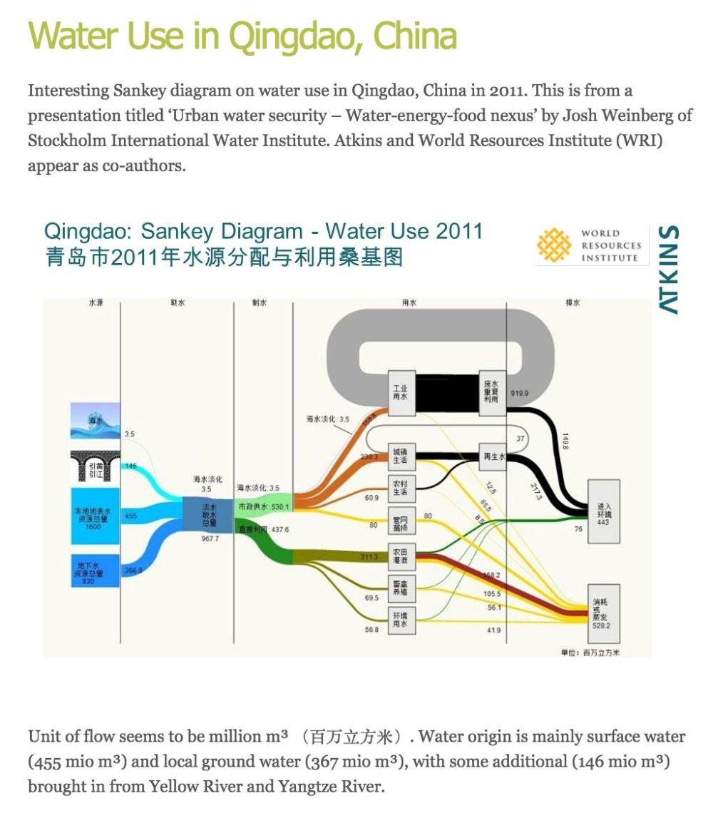 medium resolution of cc dataandme visualisingdata http www sankey diagrams com pic twitter com 2vkjsauwyc