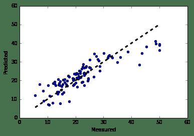 Linear Regression in Tensorflow