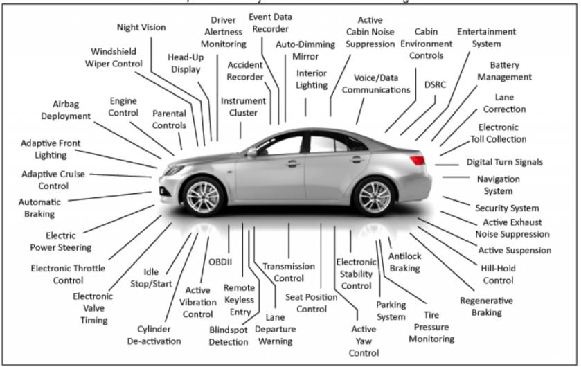 #insurtech & the Memory Of Cars  #fintech #BigData #AI #IoT #telematics
