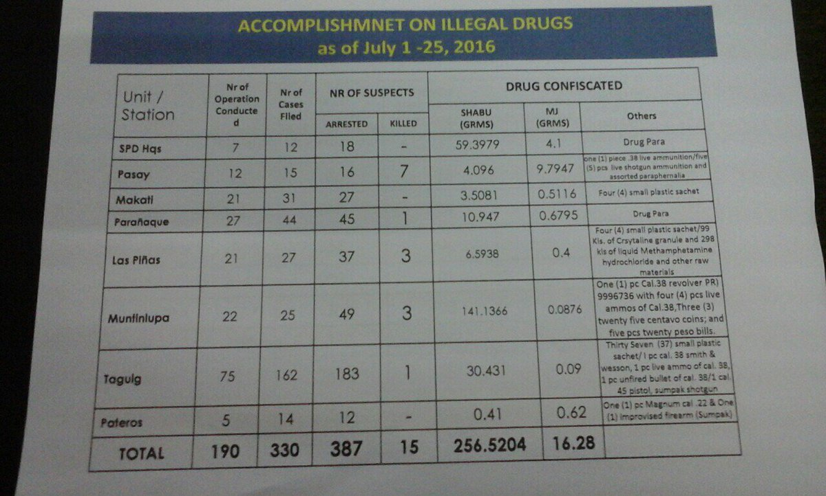Look: Pnp Southern Police District Pio Shows Accomplishment Report On  Illegal Drugs As Of July