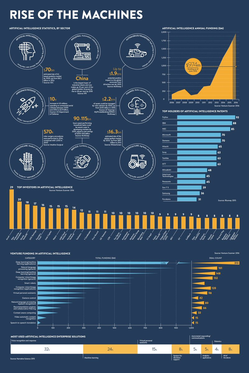 #infographic: Rise of the #machines  #AI #investors #funding