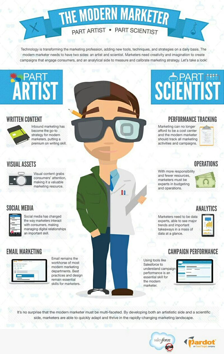 📌 [#Infographic] The modern #Digital #Marketer ▶   #BigData #Marketing  RT @CouthonConseil