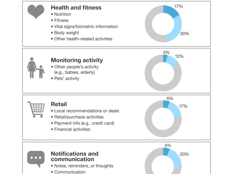 Forrester: Nearly 1 in 3 Americans will use a #wearable device by 2021 | ZDNet  #IoT
