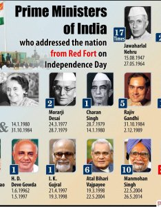 Business standard on twitter how many times has every prime minister addressed the nation independence day  also rh