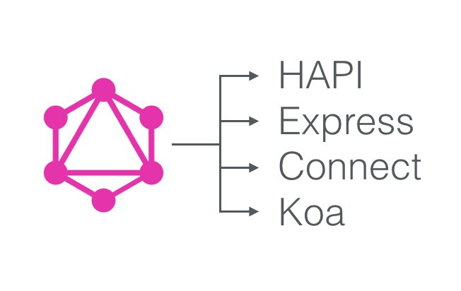 Apollo Server 0.2: GraphQL with Express, Connect, HAPI or Koa  #ReactJS