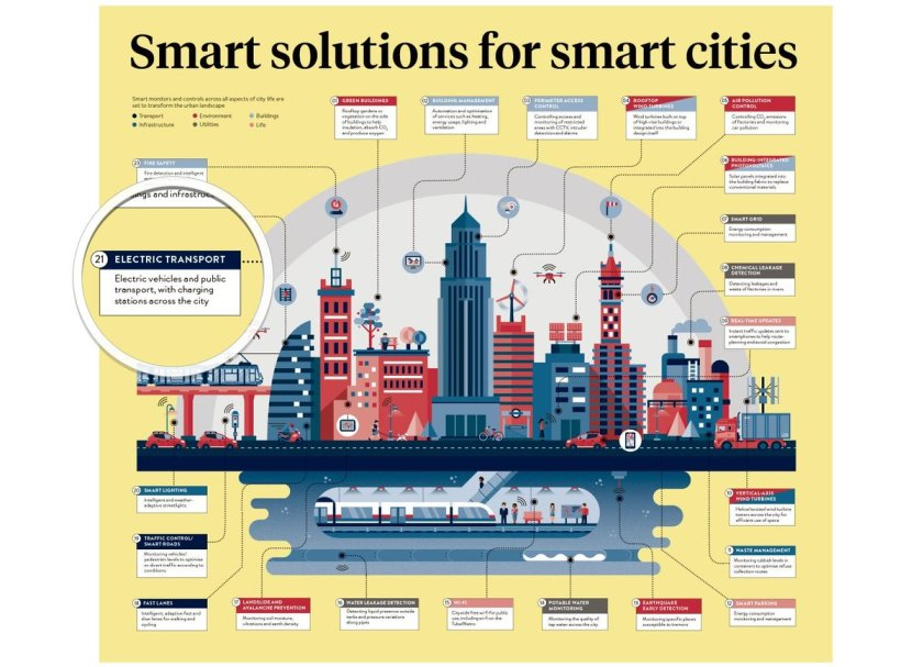 Smart solutions for smart cities  #SmartCity #IoT #BigData #artificialintelligence