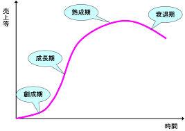 test ツイッターメディア - トレンド曲線ってご存知ですか?日本におけるビットコイン事業はこれから確実に成長期に入ります。 #ビットコイン #決済 #街づくり #インフラ整備https://t.co/DVpKramtGR