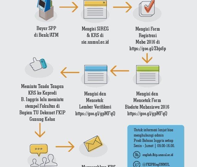 Informasi Alur Registrasi Maba Di Prodi Pend B Inggris Pic Comougtnnmqy