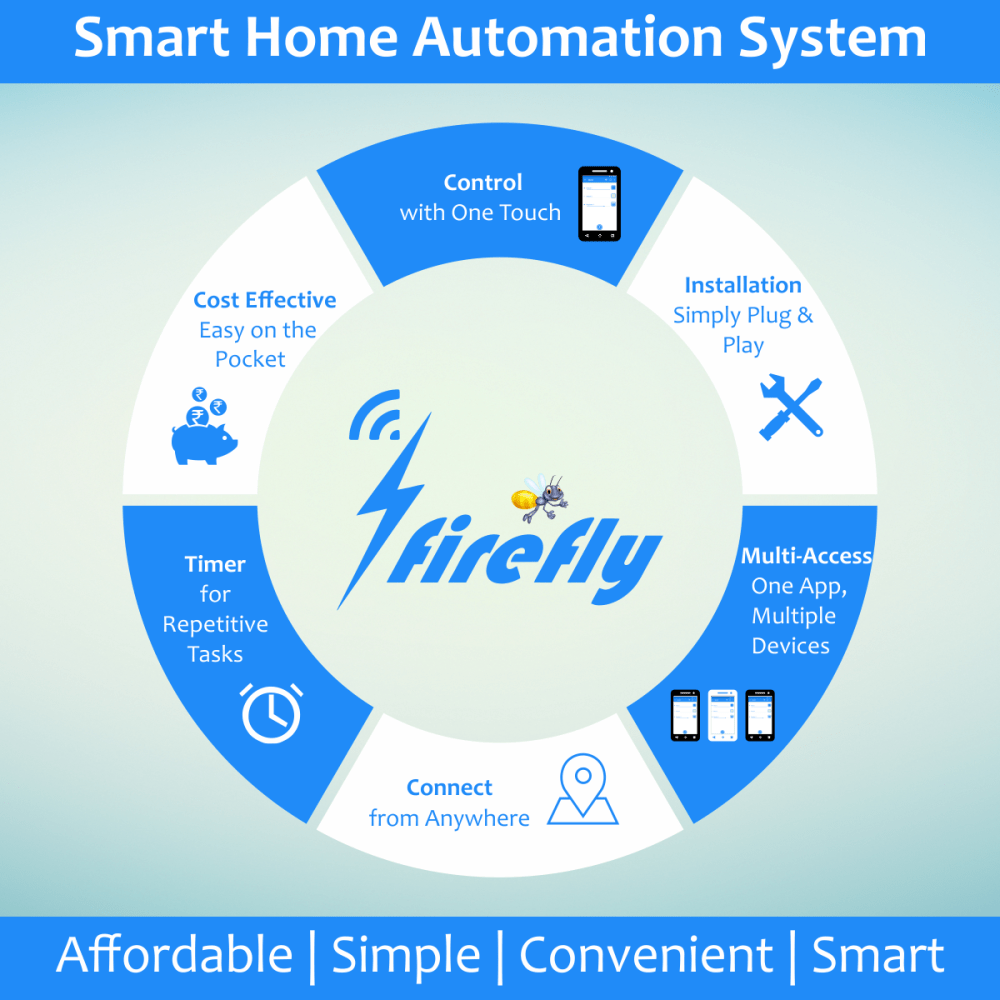 medium resolution of  firefly homeautomation operate your lights and fans with just a tap from your phone strings iot smarthomespic twitter com uh39ntjb0v